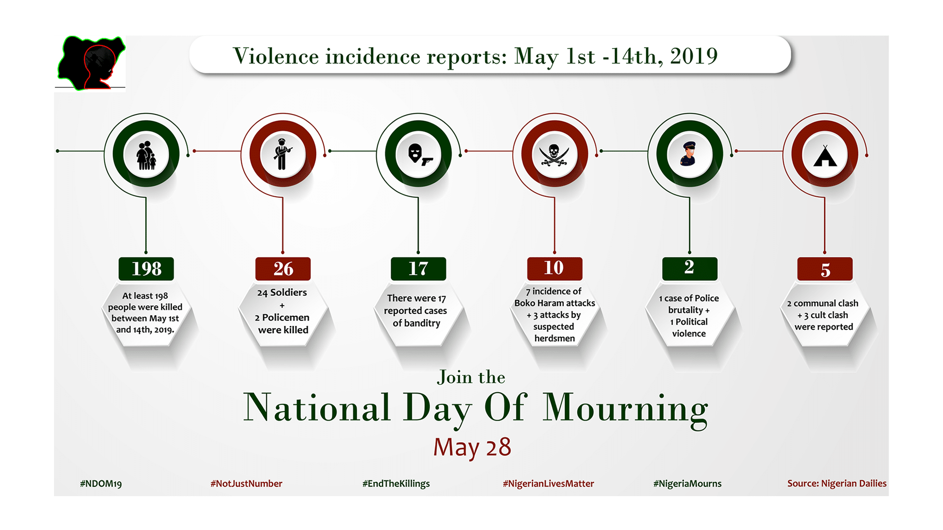 2violence incidence report, may 2019