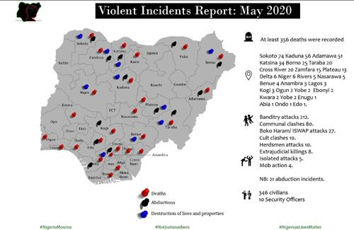 Mass Atrocities Casualties Tracking Report for May 2020