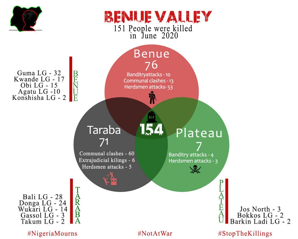 Situation Report of the Benue Valley: June 2020