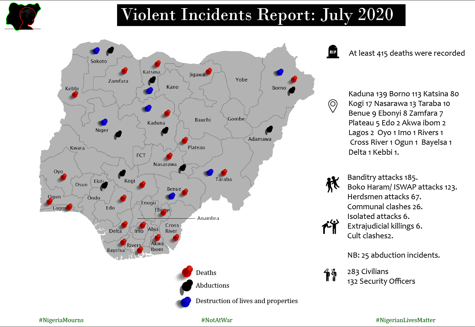 Mass Atrocities Casualties Report for July 2020