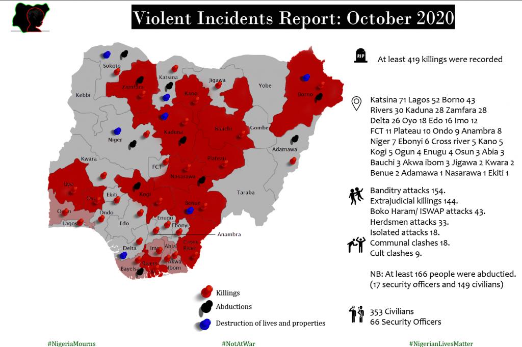 Mass Atrocities Casualties Report for October 2020