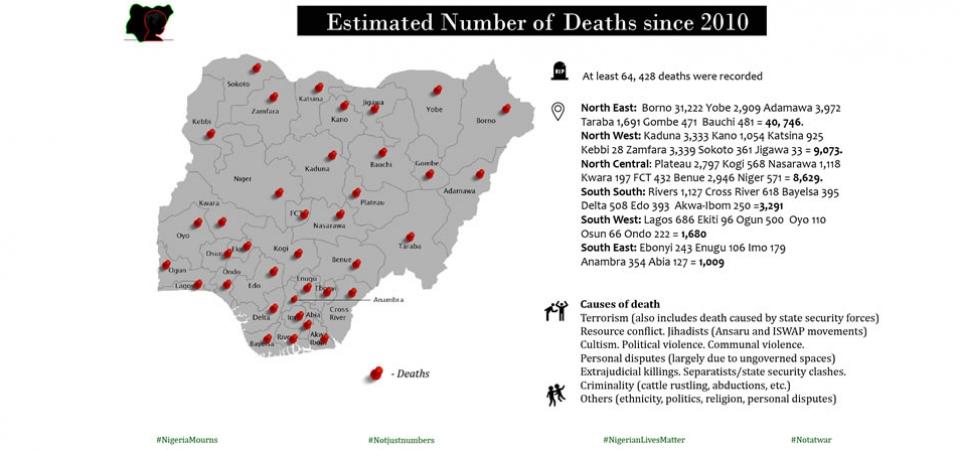 Death2010